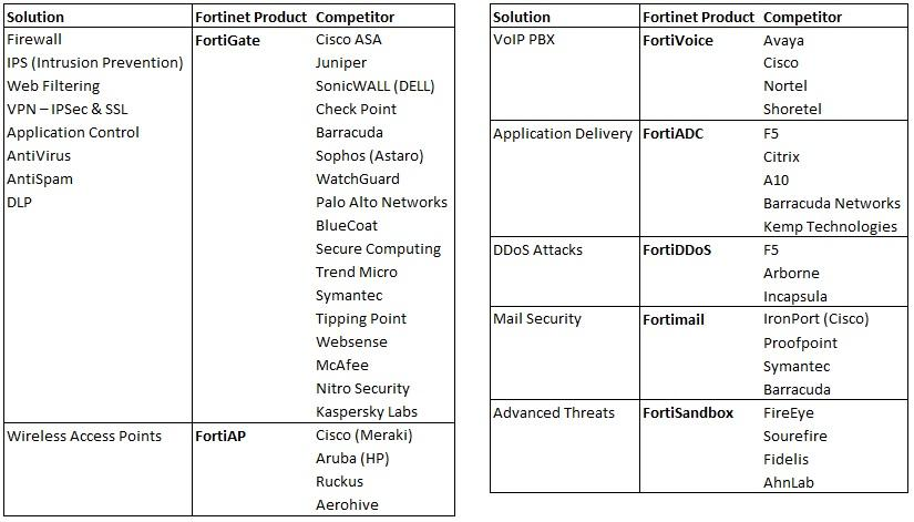 Fortinet Resources